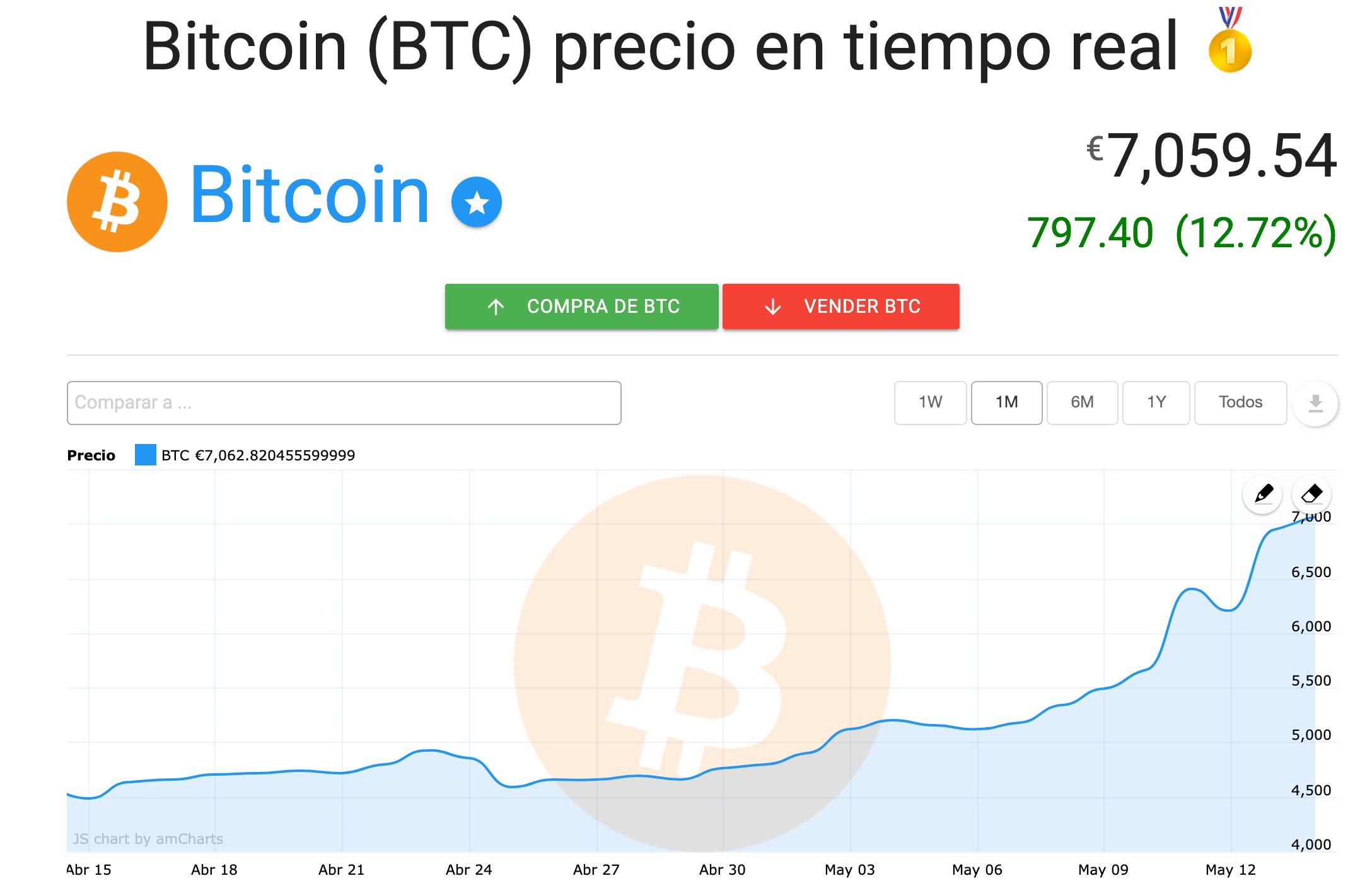 Tendencia del Bitcoin después de alcanzar el nivel de precio de $ 7,500